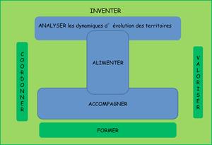 Schéma général du projet